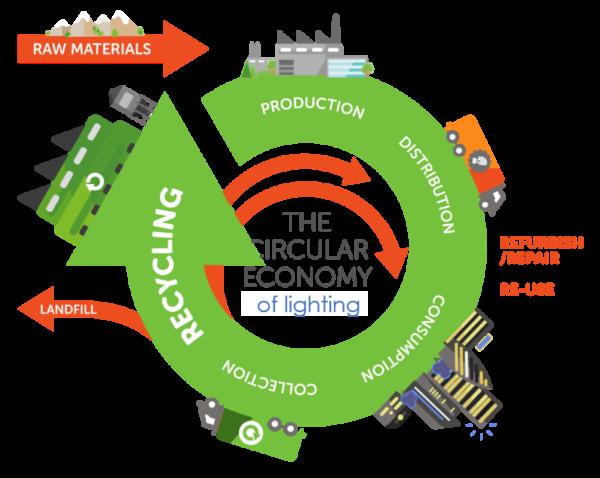 the circular economy of lighting_Recolight